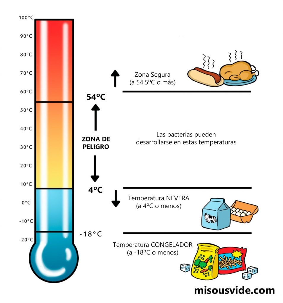 zona segura alimentos cocina a baja temperatura